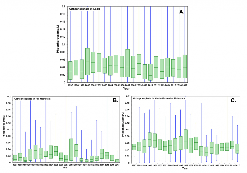 Box Chart A – C Yearly orthophosphate concentrations from 1997 to 2017