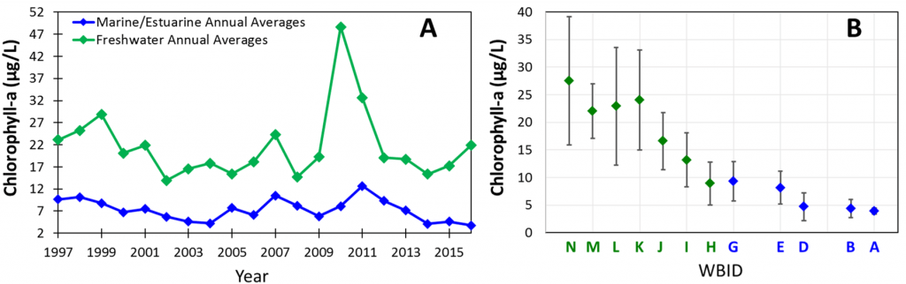 Charts A – B Annual averages of chlorophyll-a concentrations in the freshwater section and the marine/estuarine reach for 1997-2016