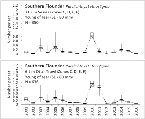 Line chart – Number of young of the year southern flounder caught within the lower basin of the St. Johns River from 2001-2016 (two gear types compared).
