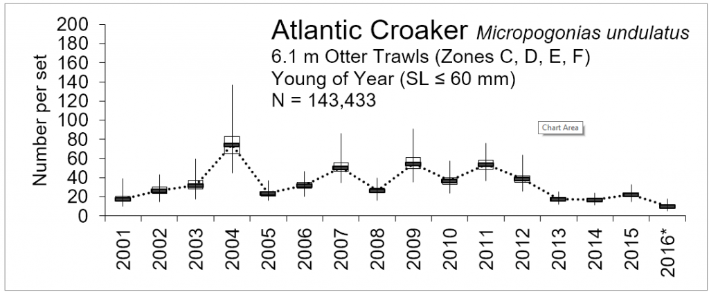 Line chart – number of young of the year Atlantic croaker caught within the lower basin of the St. Johns River from 2001-2016.