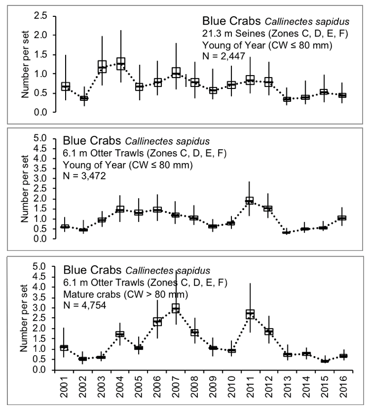 Line chart – Number of juveniles and adults of blue crabs caught within the lower basin of the St. Johns River from 2001-2016.