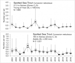 Linecharts – number of young of the year and adults of spotted seatrout caught within the lower basin of the St. Johns River from 2001-2016.
