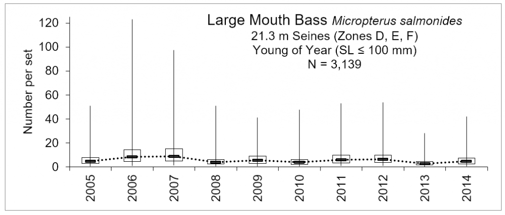 Line chart – number of young of the year largemouth bass caught within the lower basin of the St. Johns River from 2005-2014.