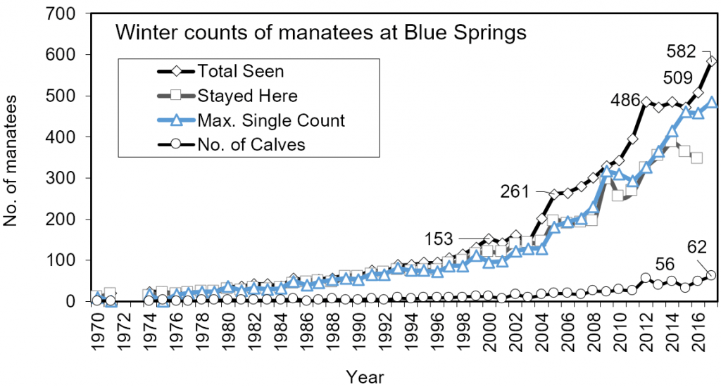 Line chart – Winter counts of Florida manatees identified at the winter aggregation site in Blue Springs State Park, Volusia Co., FL 1970-2017