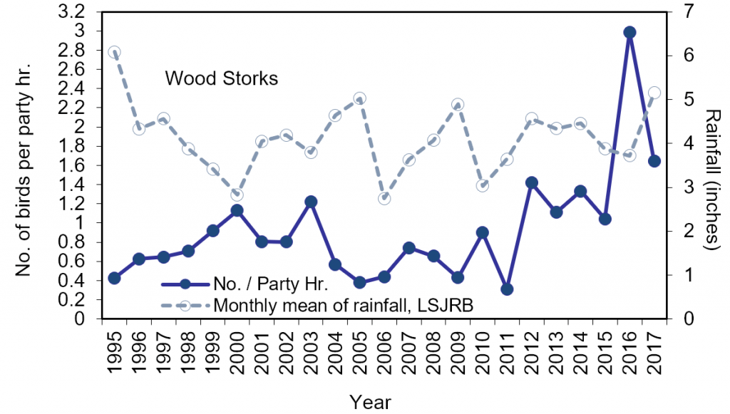 ecent trends in the number of wood storks counted per party hour and mean monthly rainfall (1995-2017) in Jacksonville, FL