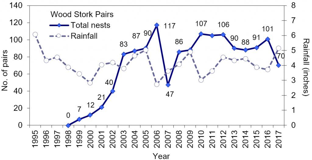 Line chart – Figure 4.19 Number of wood stork nests at Jacksonville Zoo (2003-2017)