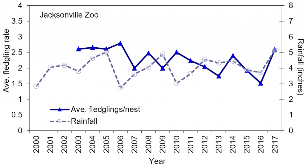 Line chart – wood stork productivity chicks/nest/year at Jacksonville Zoo (2003-2017) and mean monthly rainfall