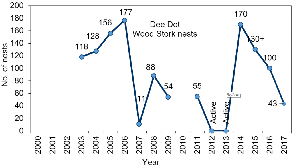 Line chart – number of wood stork nests at Dee Dot (2003-2017) Note: there were no data for 2010, 2012, and 2013