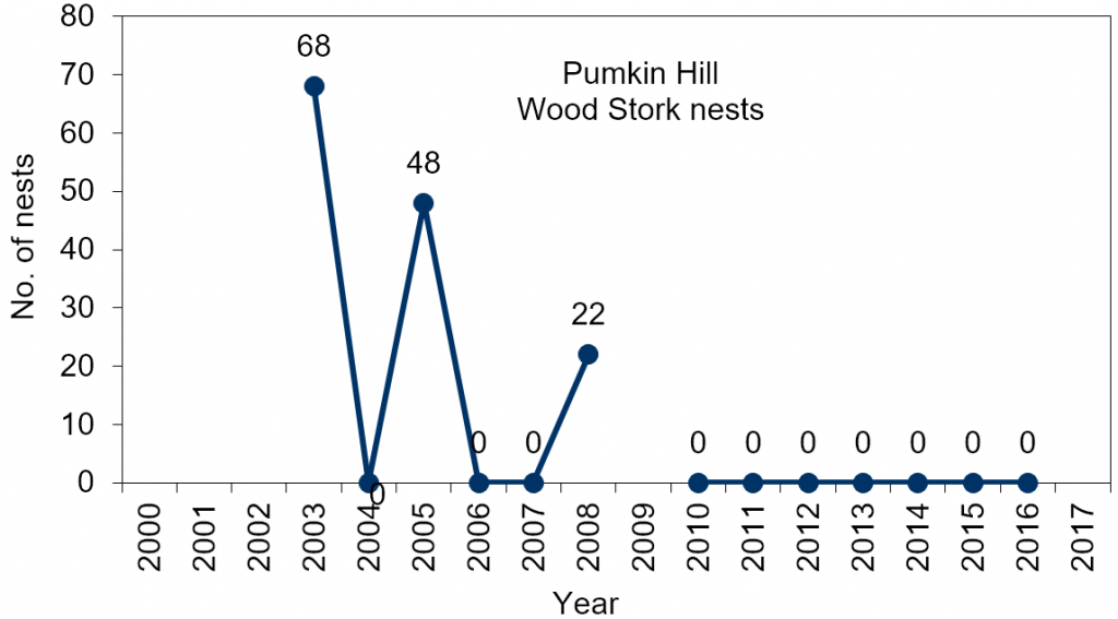 Line chart – number of wood stork nests at Pumpkin Hill (2003-2016). In 2004, the period 2006 to 2007, and from 2010-2016 no wood stork activity has been documented at this site (no data in 2017). In 2009, the colony was described as being active, but no data was available