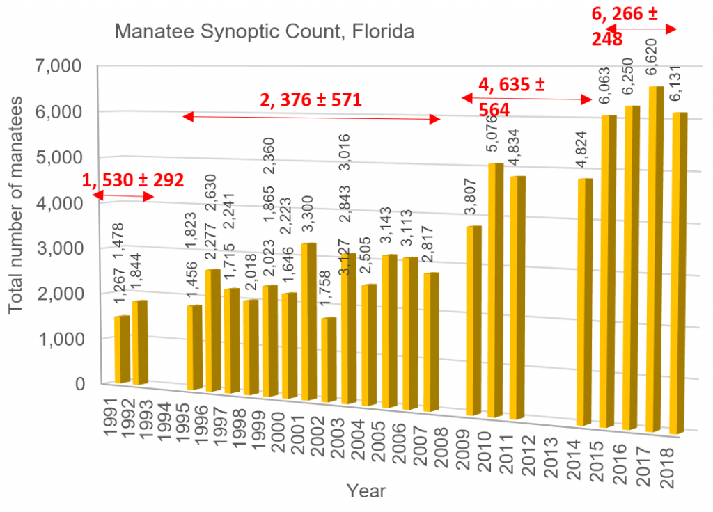 Column chart – synoptic aerial counts of manatees in Florida 1991-2018.