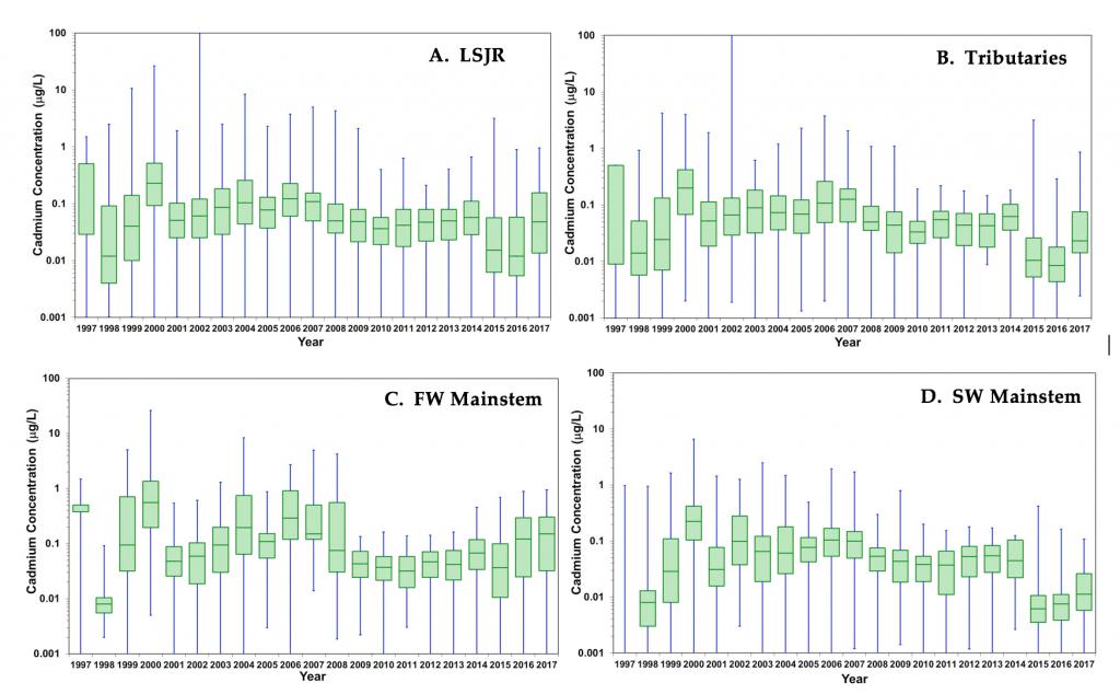 Box-and-whisker charts