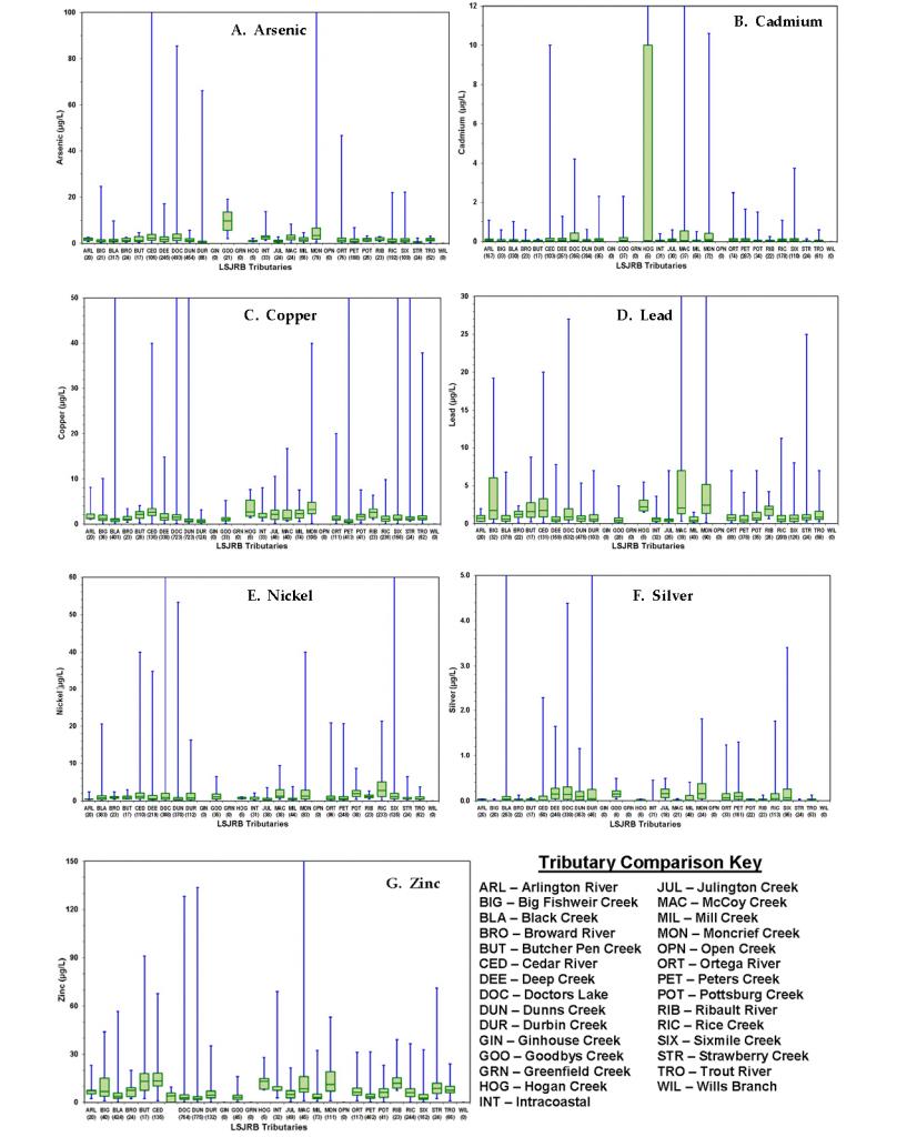 Box-and-whisper charts