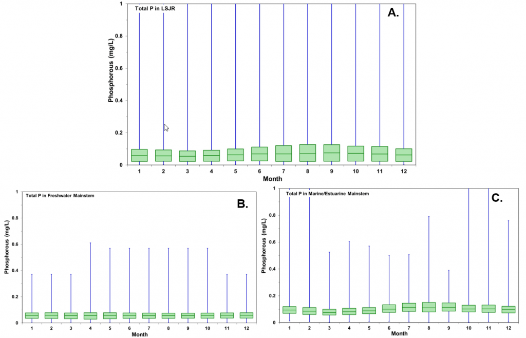 Figure 2.12 Monthly total phosphorus concentrations from 1997 to 2016 in the A. LSJR mainstem and its tributaries, B. the predominantly freshwater portion of the LSJR mainstem, and C. the predominantly marine/estuarine region of the LSJR mainstem. Data are presented as a box-and-whiskers plot with the green boxes indicating the median ± 25% (middle 50% of the data) and horizontal lines indicating median values. Blue whiskers indicate the minimum and maximum values in the data set.