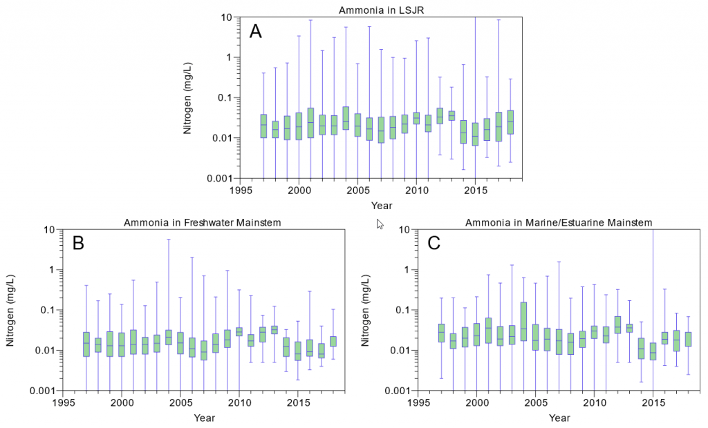 Figure 2.13 Yearly ammonia concentrations from 1997 to 2018 in the A. LSJR and its tributaries, B. the predominantly freshwater portion of the LSJR mainstem, and C. the predominantly marine/estuarine region of the LSJR mainstem. Data are presented as a box-and-whiskers plot with the green boxes indicating the median ± 25% (middle 50% of the data) and horizontal lines indicating the median values. Blue whiskers indicate the minimum and maximum values in the data set.
