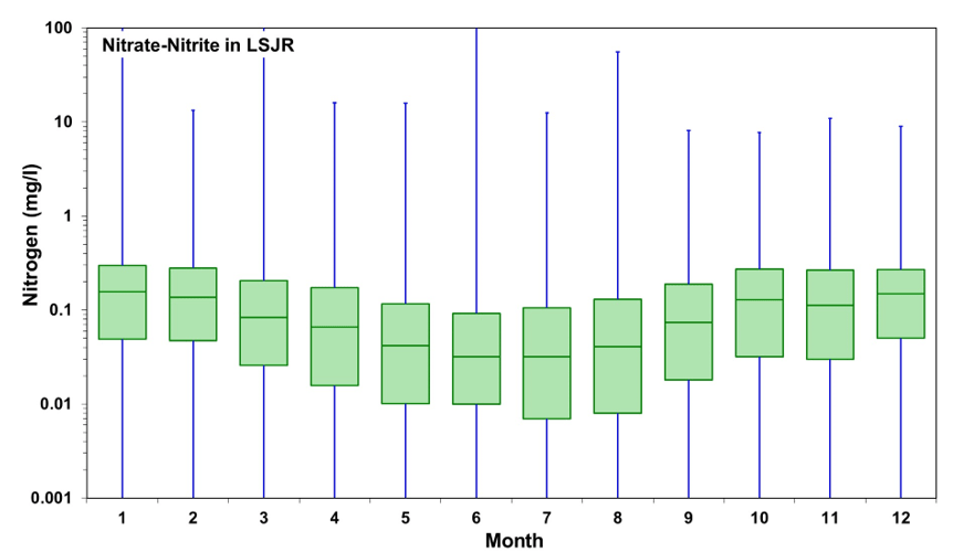 Figure 2.15 Monthly nitrogen concentrations, as nitrate + nitrite, from 1997 to 2016 in the LSJR and its tributaries. All data are presented as a box-and-whiskers plot with the green boxes indicating the median ± 25% (middle 50% of the data) and horizontal lines indicate the median values. Blue whiskers indicate the minimum and maximum values in the data set.