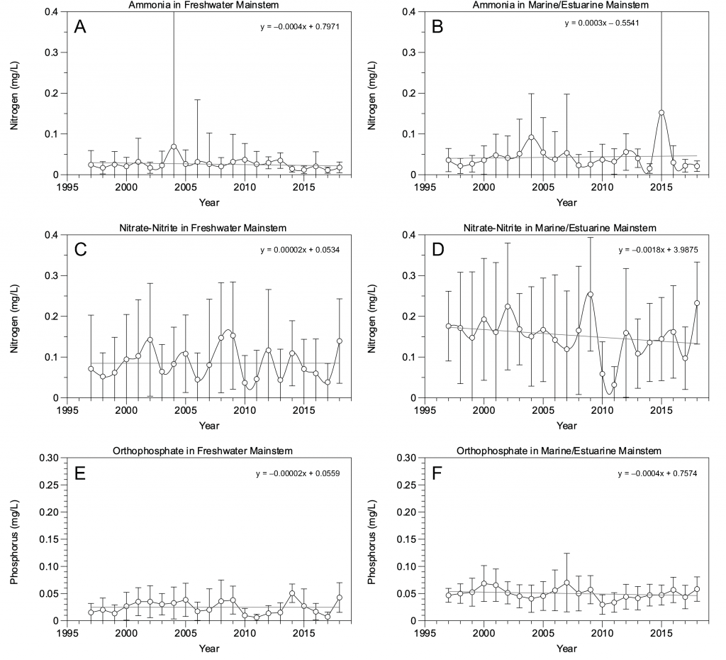 Figure 2.17 Yearly ammonia (A. and B.), nitrate-nitrite (C. and D.), and orthophosphate (E. and F.) concentrations in the freshwater section (A., C. and E.) and marine/estuarine reach (B., D., and F.) of the LSJR mainstem. Data are presented as mean values ± standard deviations.