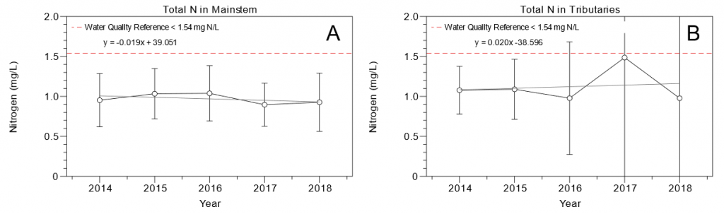 Figure 2.18 Yearly total nitrogen concentrations from 2014 to 2018 in the A. LSJR mainstem and B. the tributaries of the LSJR. Data are presented as mean values ± standard deviations.