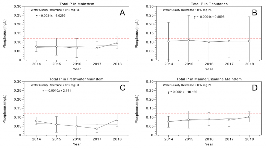 Figure 2.19 Yearly total phosphorus concentrations from 2014 to 2018 in the A. LSJR mainstem, B. the tributaries of the LSJR, C. the predominantly freshwater portion of the LSJR mainstem, and D. the predominantly marine/estuarine portion of the LSJR mainstem. Data are presented as mean values ± standard deviations.