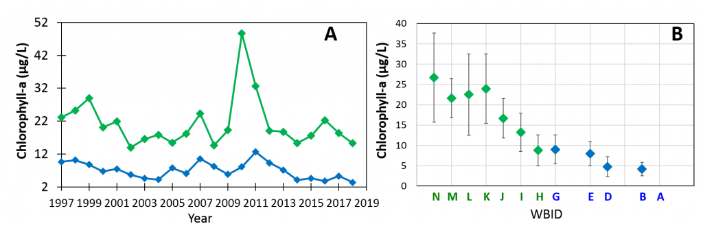 Figure 2.22 Annual averages of chlorophyll-a concentrations in the freshwater section and the marine/estuarine reach for 1997-2018.  Blue denotes marine/estuarine data and green denotes freshwater data.  A. Annual averages per year.  B. Averages of annual averages for each WBID. For each WBID, the annual averages for all years were averaged, and the error bars represent the standard deviations for each average of averages. WBIDs A, C and F are not included due to lack of data from 2016 to present, 2014 to present, and 2009 to present, respectively.