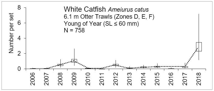 Figure 3.10 Number of young of the year white catfish caught within the lower basin of the St. Johns River from 2006-2018. The N value indicates the total number of sets completed for the time period (FWRI 2019a). Young of year white catfish were sampled during a recruitment window from July to October with 6.1 m otter trawls that have a cod end with a mesh size of 3.2 mm (this gear targets the small fish). YOY were caught in zones D, E, and F (Figure 3.2 Sampling Zone Map).