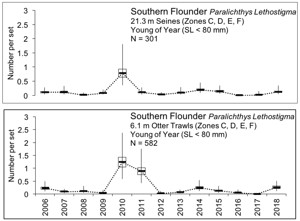 Figure 3.14 Number of young of the year southern flounder caught within the lower basin of the St. Johns River from 2006-2018 (two gear types compared). The N value indicates the total number of sets completed for the time period (FWRI 2019a). Young of year southern flounder were sampled during a recruitment window from February to June with 21.3 m seines and 6.1 m otter trawls (mesh size of 3.2 mm) that both target the small fish. YOY were caught in zones C, D, E, and F. (Figure 3.2 Sampling Zone Map).