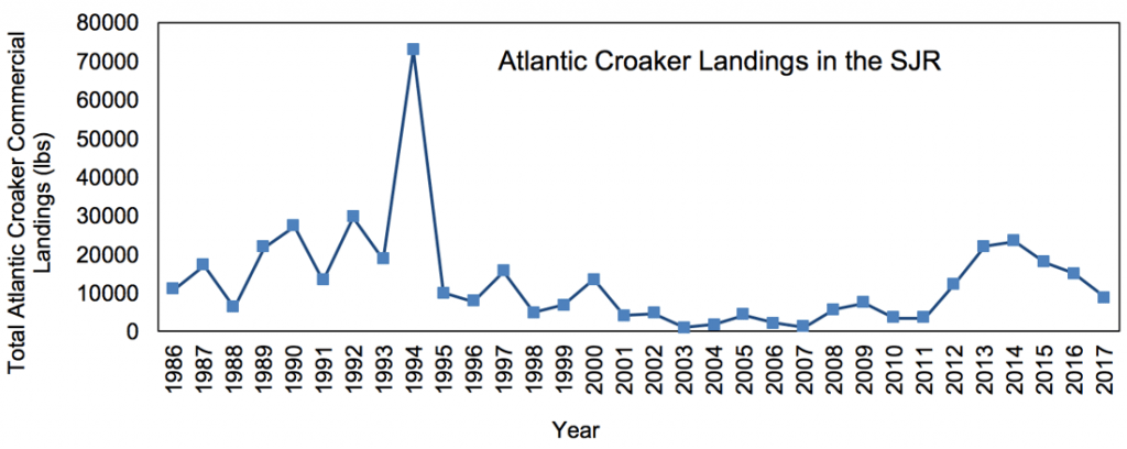 Figure 3.17 Commercial landings (in lbs) of Atlantic croaker within the lower basin of the St. Johns River from 1986 to 2017 (FWRI 2019a).