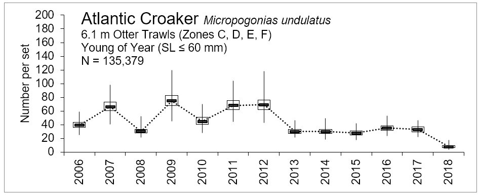 Figure 3.18 Number of young of the year Atlantic croaker caught within the lower basin of the St. Johns River from 2001-2018. The N value indicates the total number of sets completed for the time period (FWRI 2019a) Young of year red drum were sampled over a split year recruitment window from October to April with 6.1 m otter trawls (cod end mesh size of 3.2 mm). Note that 2017 includes October to December but not Jan-April 2018. YOY were caught in zones C, D, E, and F. (Figure 3.2 Sampling Zone Map).