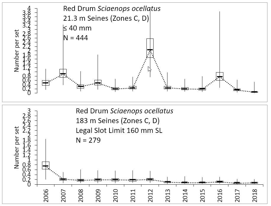Figure 3.4 Number of young of the year and adult red drum caught within the lower basin of the St. Johns River from 2006-2018. The N value indicates the total number of sets completed for the time period (FWRI 2019a). Young of year red drum were sampled over a split year recruitment window from September to January with 21.3 m seins and a mesh size of 3.2 mm. YOY were caught in zones C, & D, at shallow depth (≤1.8 m). Legal sized fish were sampled from January through December with 183 m haul seins (mesh size 38 mm). Slot limit fish were caught in zones C & D along shorelines (Figure 3.2 Sampling Zone Map).