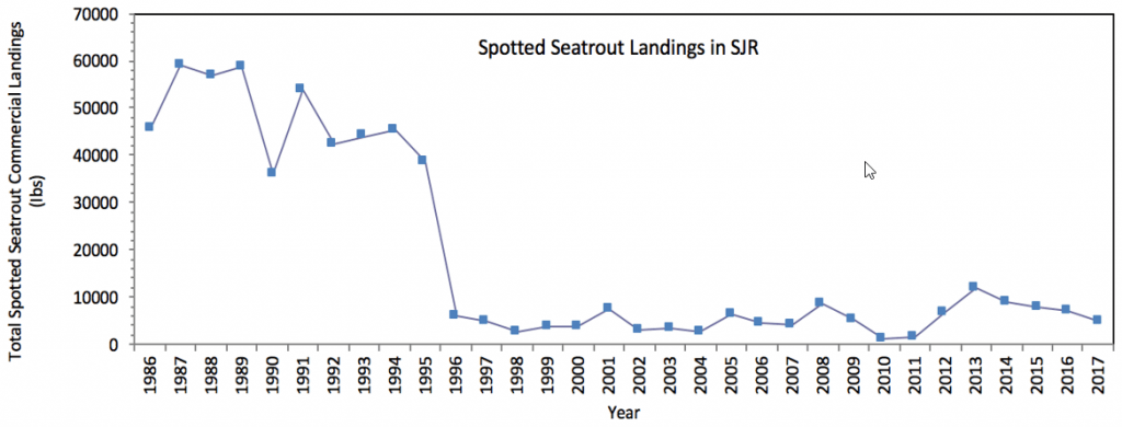 Figure 3.5 Commercial landings (in lbs) of spotted seatrout within the lower basin of the St. Johns River from 1986 to 2017. Note that gill nets were banned in 1995 (FWRI 2019a).