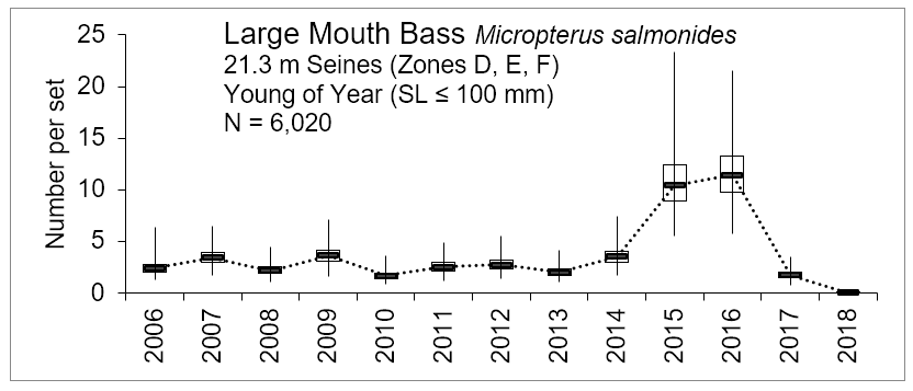 Figure 3.7 Number of young of the year largemouth bass caught within the lower basin of the St. Johns River from 2006-2018. The N value indicates the total number of sets completed for the time period (FWRI 2019a). Young of year LMB were sampled during a recruitment window from April to August with 21.3 m seins and a mesh size of 3.2 mm (this gear targets the small fish). YOY were caught in zones D, E, and F at shallow depths ≤1.8 m (Figure 3.2 Sampling Zone Map).