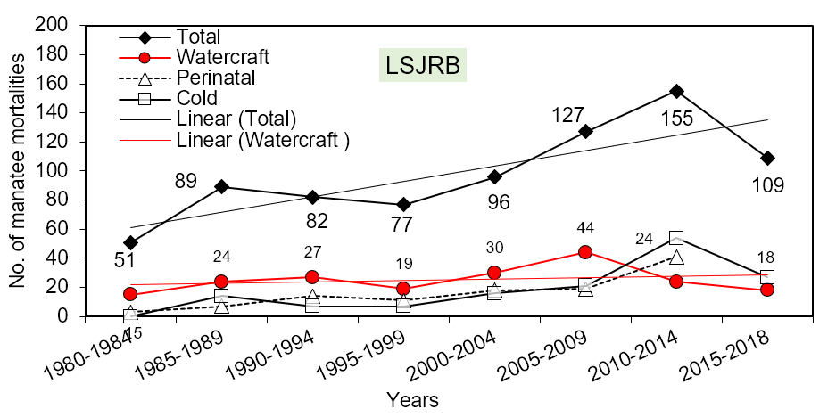 Figure 4.11 Summary of total (large numbered diamonds), watercraft (small numbered circles/red), perinatal, and cold stress manatee mortalities by county in LSJRB (five-year intervals from 1980-2014). Note: 2015-2018 represents an average of only the last four years. Also, numbers do not sum to the total mortality because other natural, other human, flood gate/canal lock, unrecovered and undetermined causes are not included on the graph).