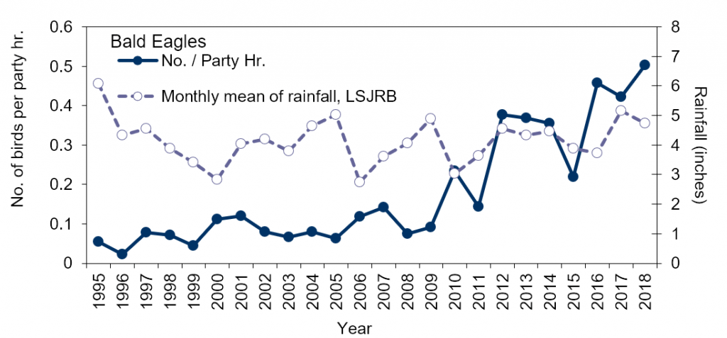 Figure 4.15 Recent trends in the number of bald eagles counted per party hour and mean monthly rainfall (1995-2018) in Jacksonville, FL (Source data: Audubon 2019; SJRWMD 2019a; Appendix 4.4.2.A).
