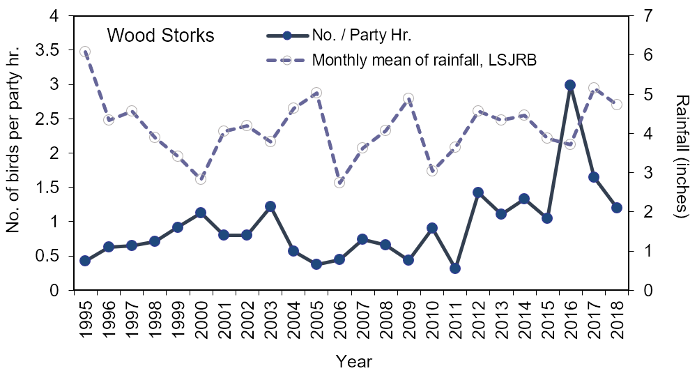 Figure 4.17 Recent trends in the number of wood storks counted per party hour and mean monthly rainfall (1995-2018) in Jacksonville, FL (Source data: Audubon 2019; SJRWMD 2019a; Appendix 4.4.2.A).