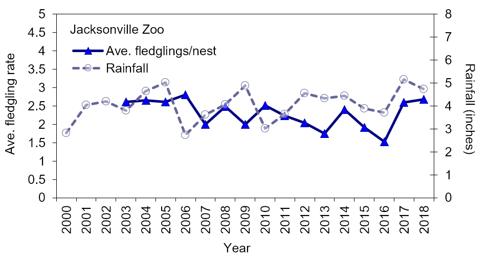 Figure 4.20 Wood stork productivity chicks/nest/year at Jacksonville Zoo (2003-2018) and mean monthly rainfall (Source data: USFWS 2005; USFWS 2007c; Rodgers Jr. 2011; Bear-Hull 2019; SJRWMD 2019a; USFWS 2019c).