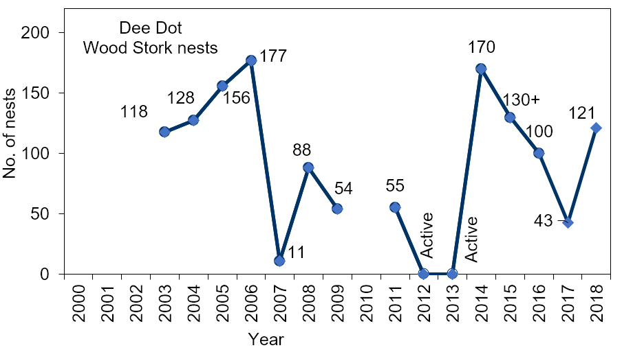 Figure 4.22 Number of wood stork nests at Dee Dot (2003-2017) Note: there were no data for 2010, 2012, and 2013 (Source data: Rodgers Jr et al. 2008a; Rodgers Jr et al. 2008b; USFWS 2019c; Bear-Hull 2019).