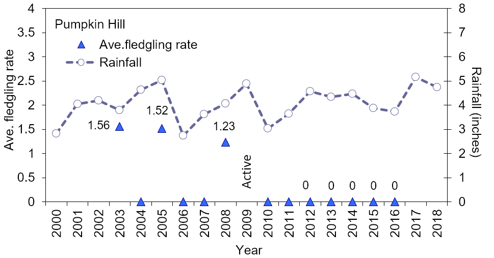 Figure 4.23 Wood stork productivity (chicks/nest/year) at Pumpkin Hill (2003-2016) and mean monthly rainfall. There are two colonies at this site, which is characterized by cypress-dominated domes. In 2004, the period 2006 to 2007, and from 2010-2016 no wood stork activity has been documented at this site (no data in 2017 and 2018). In 2009, the colony was described as being active, but no data was available (Source data: Rodgers Jr et al. 2008a; Rodgers Jr et al. 2008b; SJRWMD 2016b; SJRWMD 2019a; USFWS 2019c).
