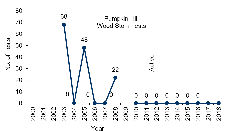 Figure 4.24 Number of wood stork nests at Pumpkin Hill (2003-2018). In 2004, the period 2006 to 2007, and from 2010-2016 no wood stork activity has been documented at this site (no data in 2017and 2018). In 2009, the colony was described as being active, but no data was available. (Source data: Rodgers Jr et al. 2008a; Rodgers Jr et al. 2008b; USFWS 2016; USFWS 2019c).