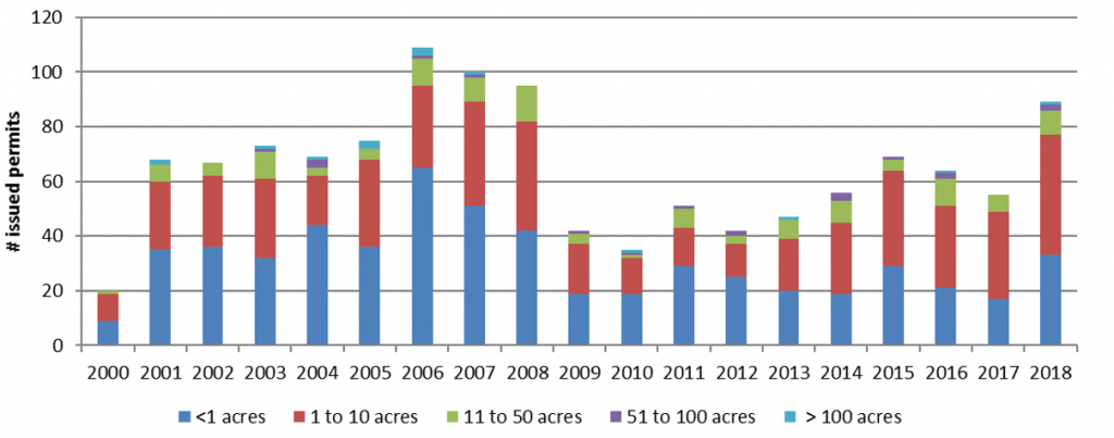 Figure 4.5 Numbers of SJRWMD permits per project impacted wetland acreage from 2000 to 2018 (SJRWMD 2017d).