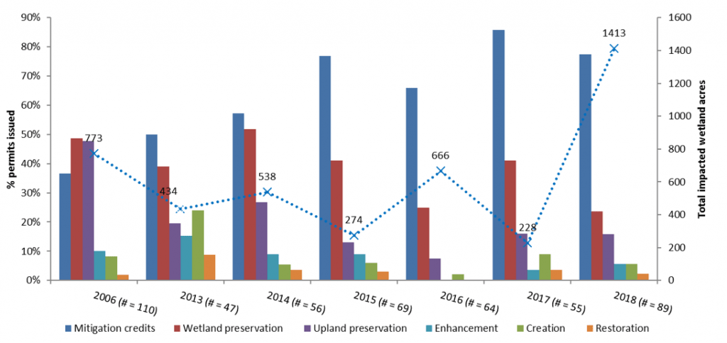 Figure 4.6 Percentage (bars) of issued permits that opted for purchasing mitigation credits, wetland preservation, creation, upland preservation, or enhancement and total impacted wetland acres (line) in the years 2006, 2013 to 2018, indicating in parentheses the total number of permits issued for mitigated impacted wetlands. Because permittees may opt to use more than one type of mitigation for a project, total percentages per year will exceed 100% (SJRWMD 2017d)