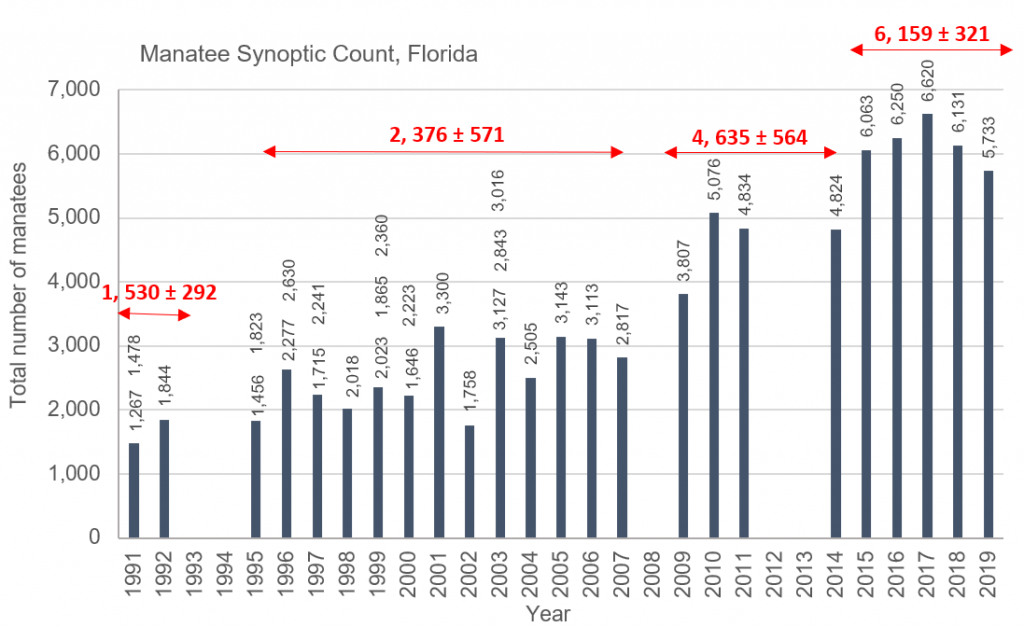 Figure. 4.7. Synoptic aerial counts of manatees in Florida 1991-2019. Vertical numbers above bars indicate totals for the east and west coast (grey); Horizontal numbers show mean and standard deviation, and arrows indicate the period averaged (red) (Source: FWRI 2019c).
