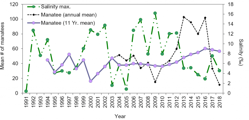 Figure 4.8 Mean numbers of manatees per survey in Duval Co., FL and adjacent waters 1994-2018. After 2012, reduced sampling effort resulted in the annual mean fluctuating more from the smoothed mean 41.73 manatees (S. E. ± 2.09, 11-year average) Data source: Jacksonville University and City of Jacksonville (Appendix 4.4.1.A).