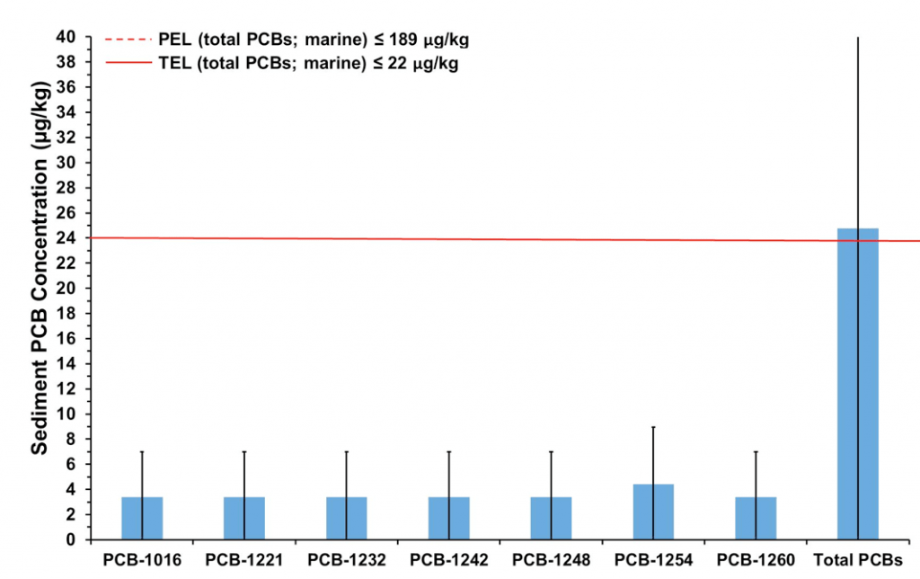 Figure 5.32 Average concentrations of individual PCB congeners and total PCBs in sediments collected in 2017 in the LSJR. Probable Effect Level (PEL) is indicated by the dotted red line.