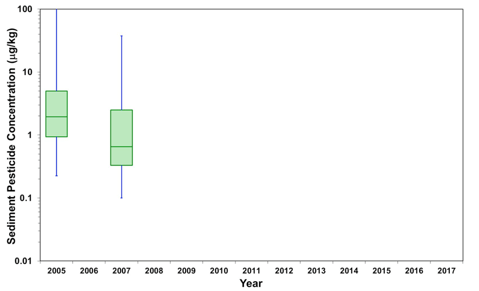 Figure 5.34 Total pesticide concentration in sediment samples of the LSJR. Data are presented as a box-and-whiskers plot with the green boxes indicating the median ± 25% (middle 50% of the data) and horizontal lines indicate the median values. Blue whiskers indicate the minimum and maximum values in the data set.