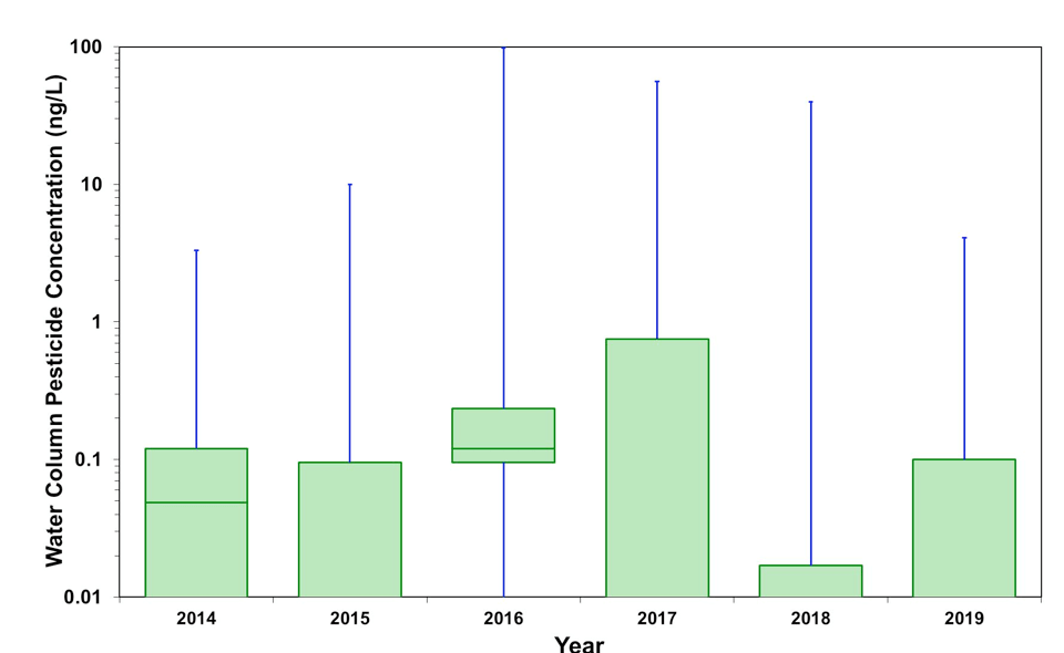 Figure 5.35 Total pesticide concentration in samples collected from the water column of the LSJR. Data are presented as a box-and-whiskers plot with the green boxes indicating the median ± 25% (middle 50% of the data) and horizontal lines indicate the median values. Blue whiskers indicate the minimum and maximum values in the data set.