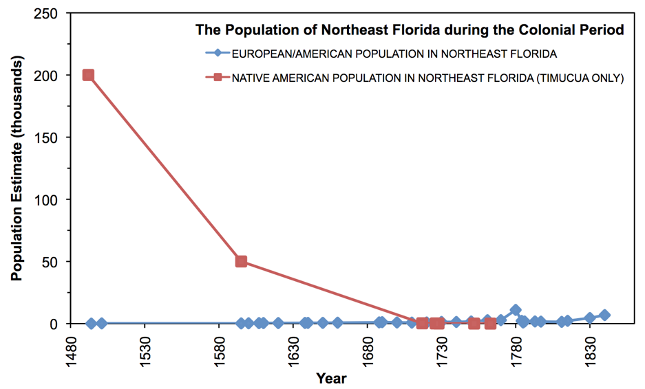 """Figure 1.4 Population of northeast Florida during the Colonial Period, 1492 to 1845. (Sources: Population estimates for the Timucua Tribe in northeast Florida were taken from Milanich 1997, and """"Northeast Florida"""" is defined as all lands inhabited by Timucua Indians. Population estimates for European Colonists were taken from Miller 1998, and """"Northeast Florida"""" loosely includes settlers in """"the basin of the northward-flowing St. Johns River from Lake George to the mouth, as well as the adjacent Atlantic Coast and the intervening coastal plain"""" (Miller 1998)."""