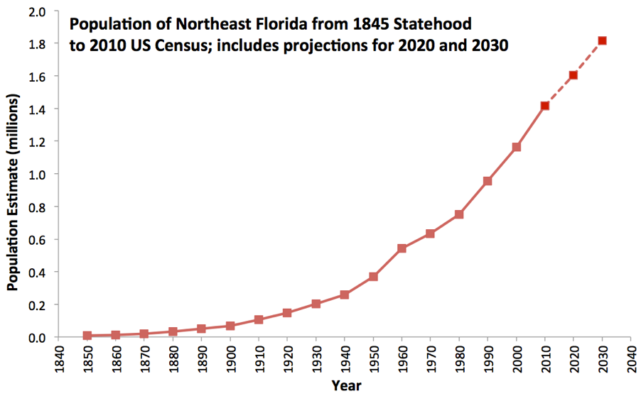 "Figure 1.5. Population of northeast Florida from the time Florida was granted statehood to the 2010 U.S. Census including future population projections to 2030. (""Northeast Florida"" includes population counts from Clay, Duval, Flagler, Putnam, and St. Johns counties. Sources: Population counts for the years 1850‑1900 were provided by Miller 1998. Counts from 1900‑1990 were extracted from Forstall 1995, and 2000 and 2010 counts from the USCB. (USCB 2000; USCB 2010) Note: U.S. Census data were not available for Flagler County in 1900 and 1910. Population estimates for 2020 and 2030 were extracted from the Demographic Estimating Conference Database (EDR 2015), updated August 2014."