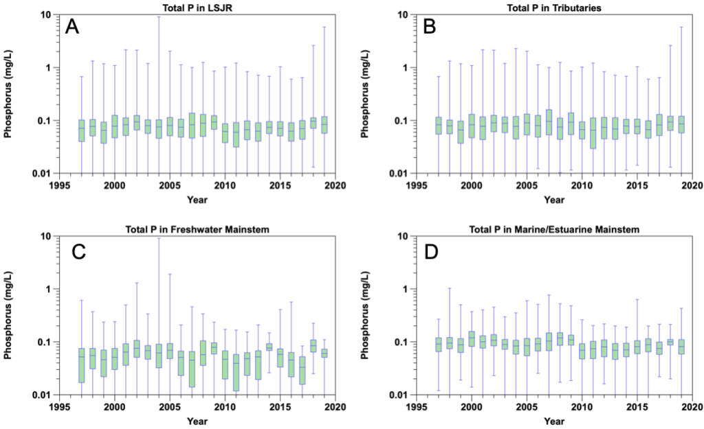 Figure 2.10 Yearly total phosphorus concentrations from 1997 to 2019 in the A. LSJR mainstem and its tributaries, B. the tributaries of the LSJR, C. the predominantly freshwater portion of the LSJR mainstem, and D. the predominantly marine/estuarine region of the LSJR mainstem. Data are presented as a box-and-whiskers plot with the green boxes indicating the median ± 25% (middle 50% of the data) and horizontal lines indicating the median values. Blue whiskers indicate the minimum and maximum values in the data set. Note the log scale.