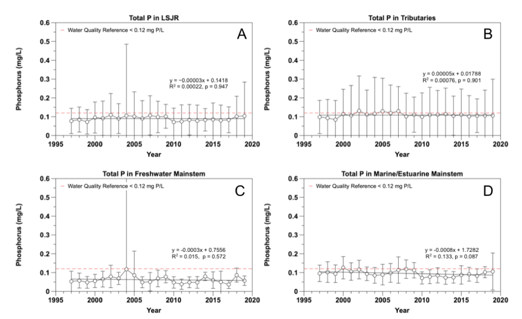 Figure 2.11 Yearly total phosphorus concentrations from 1997 to 2019 in the A. LSJR mainstem and its tributaries, B. the tributaries of the LSJR, C. the predominantly freshwater portion of the LSJR mainstem, and D. the predominantly marine/estuarine region of the LSJR mainstem. Data are presented as mean values ± standard deviations.