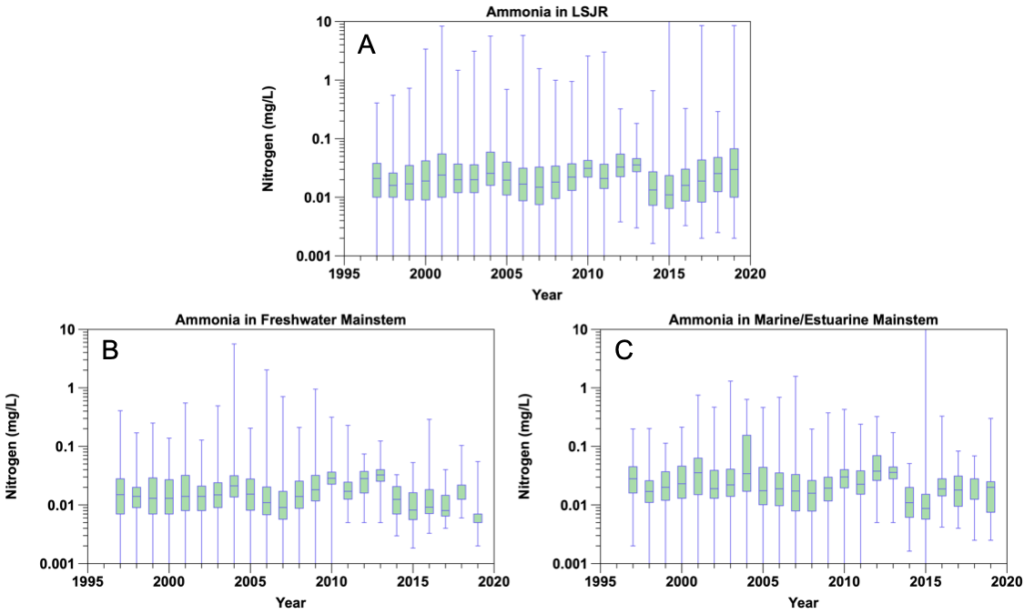 Figure 2.13 Yearly ammonia concentrations from 1997 to 2019 in the A. LSJR and its tributaries, B. the predominantly freshwater portion of the LSJR mainstem, and C. the predominantly marine/estuarine region of the LSJR mainstem. Data are presented as a box-and-whiskers plot with the green boxes indicating the median ± 25% (middle 50% of the data) and horizontal lines indicating the median values. Blue whiskers indicate the minimum and maximum values in the data set.