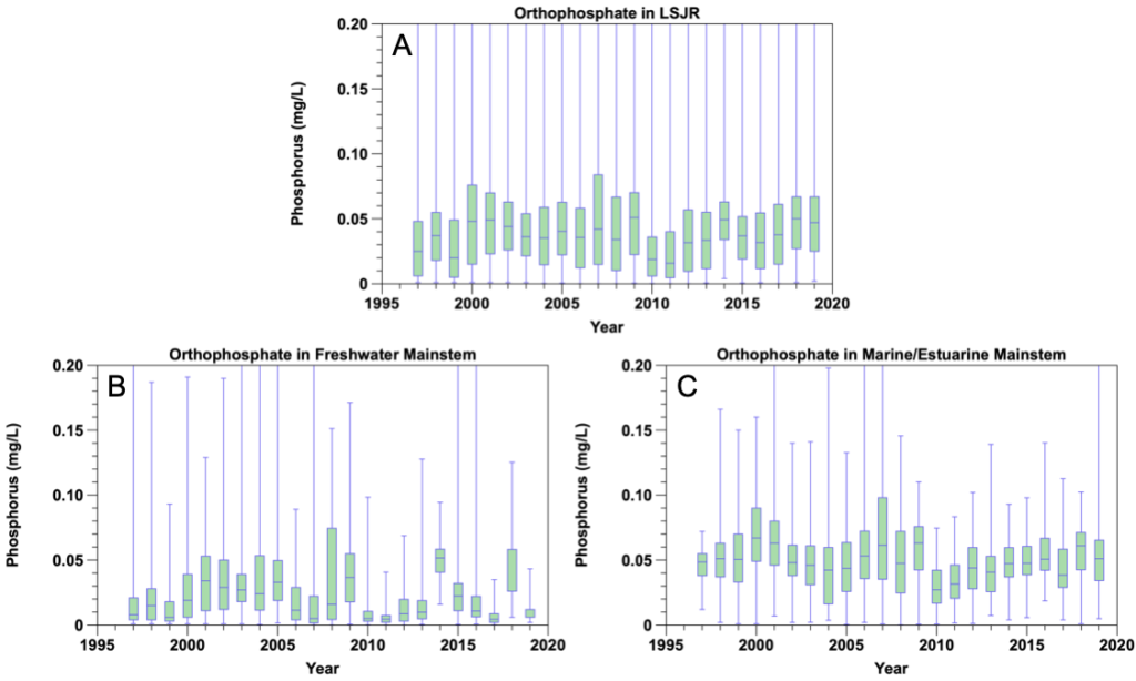 Figure 2.16 Yearly orthophosphate concentrations from 1997 to 2019 in the A. LSJR mainstem, B. the predominantly freshwater portion of the LSJR mainstem, and C. the predominantly marine/estuarine region of the LSJR mainstem. Data are presented as a box-and-whiskers plot with the green boxes indicating the median ± 25% (middle 50% of the data) and horizontal lines indicating the median values. Blue whiskers indicate the minimum and maximum values in the data set. In 2018, the median orthophosphate concentration in the freshwater mainstem (panel B) was the same as the median – 25% (1st quartile) value.